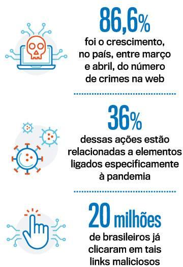 números crimes cibernéticos